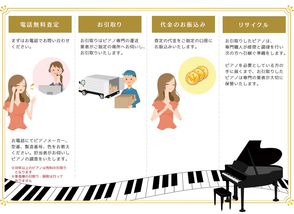 ピアノの買取・運送承ります